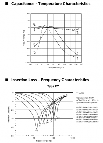 Capacitor temperature characteristics (top) and impedance vs frequency curves (bottom). The self resonance frequency is the dip in the middle of curves.