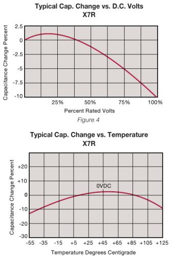 X7R characteristics