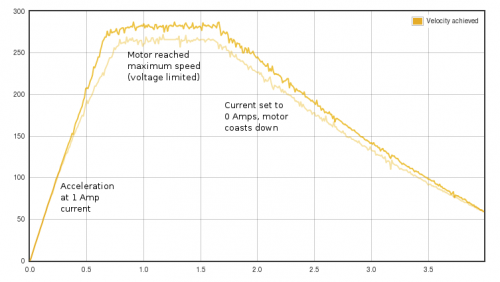 Argon performance improvement illustrated. In this test motor was accelerated with constant current in torque mode before and after FW upgrade. The new FW accelerates motor faster and yields higher speeds meaning it delivers more torque at high speed region.