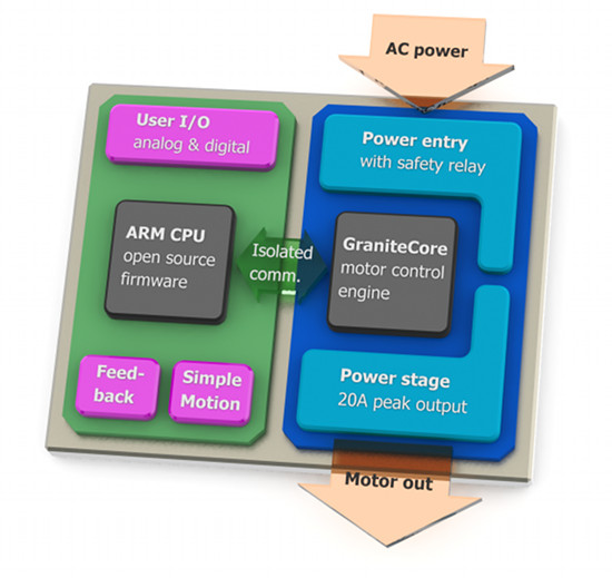 Block diagram of Argon drive. The I/O side firmware runs on the ARM CPU which connects to all I/O, feedback device and SimpleMotion ports and acts as host/controller for GraniteCore motor control core.