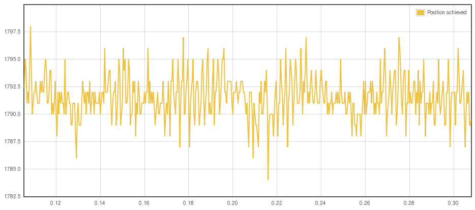 Resolver position counter noise when motor or resolver cable shield is present but not connected to drive. Noise amplitude is about 10 counts out of 8192 per revolution.