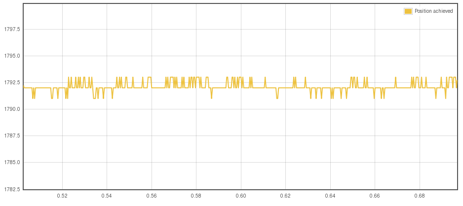 The noise when motor or resolver cable shield is connected at drive end. Noise amplitude has reduced to about 1 to 2 counts out of 8192 per revolution.