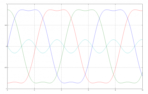 Same signals with summed third harmonic (cyan) to all phase values. This reduces peak amplitude of all signals by 16% without affecting to any phase-to-phase waveform shape or amplitude.