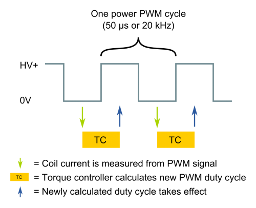 High bandwidth torque control timing diagram. Torque controller has the highest bandwidth when update rate is at maximum and delay at minimum.