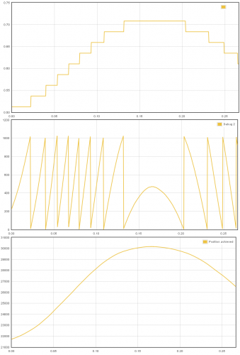 SinCos encoder interpolation: the first graph shows position counter in digital mode, the middle shows interpolated angle from sine and cosine signals and the last image shows the combination of these two.